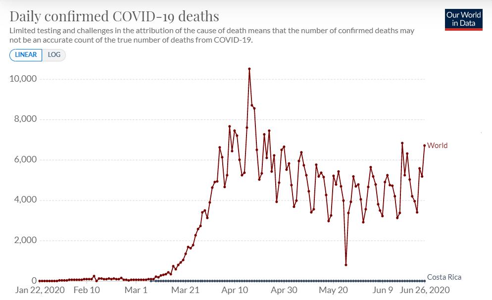 Covid deaths Costa Rica